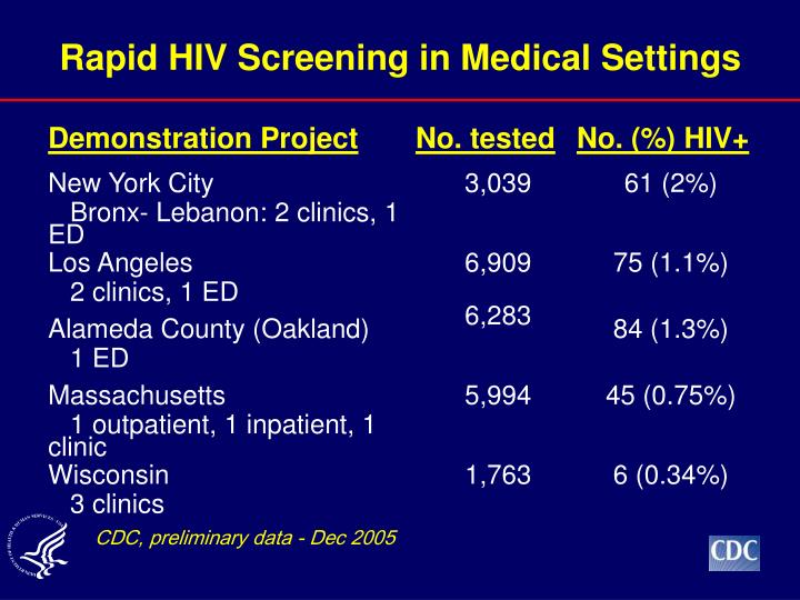 Rapid HIV Screening in Medical Settings