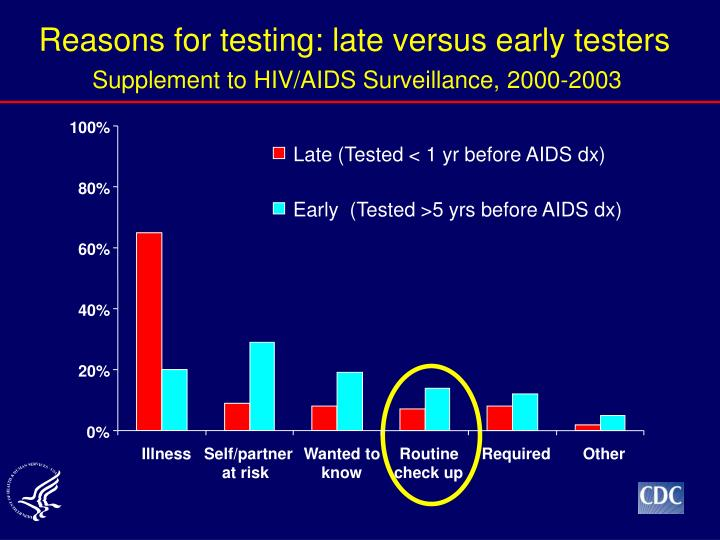 Reasons for testing: late versus early testers