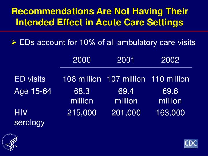 Recommendations Are Not Having Their Intended Effect in Acute Care Settings