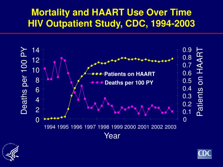 Mortality and HAART Use Over Time