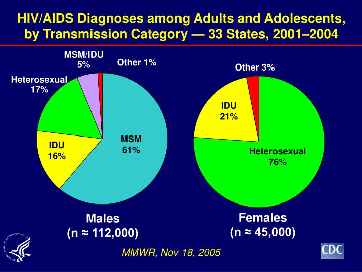 HIV/AIDS Diagnoses among Adults and Adolescents,