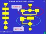 dijagram toka programskih struktura