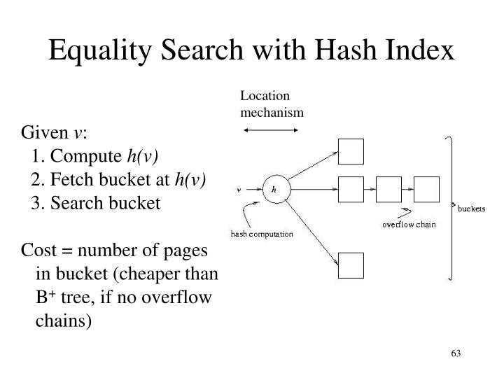 Equality Search with Hash Index