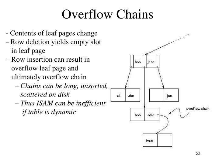Overflow Chains