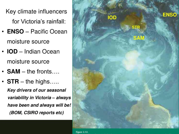 Key climate influencers for Victoria's rainfall: