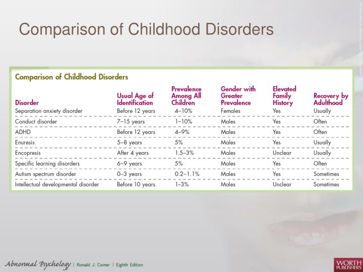 Comparison of Childhood Disorders