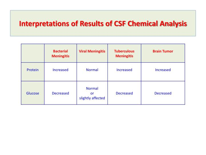 Interpretations of Results of CSF Chemical Analysis