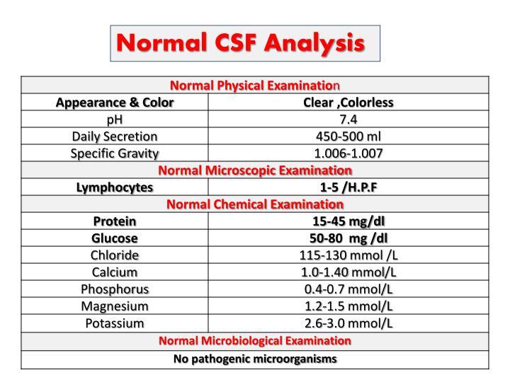 Normal CSF Analysis