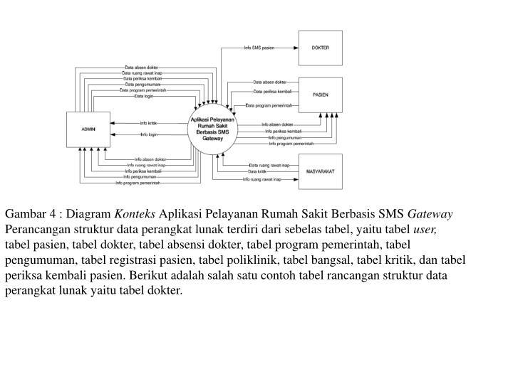 Ppt ii metodologi sms gateway adalah suatu platform yang gambar 4 diagram konteks aplikasi pelayanan rumah sakit berbasis ccuart Images