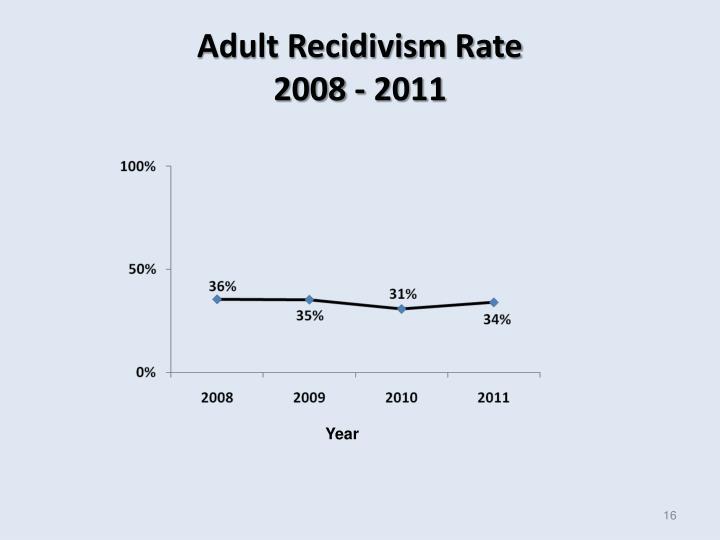 Adult Recidivism Rate