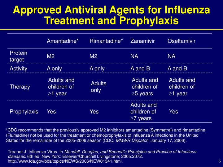 Approved Antiviral Agents for Influenza Treatment and Prophylaxis