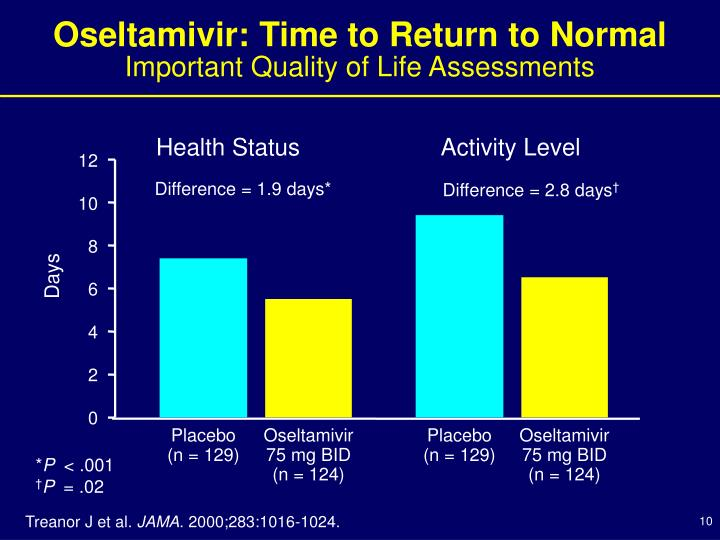Oseltamivir: Time to Return to Normal