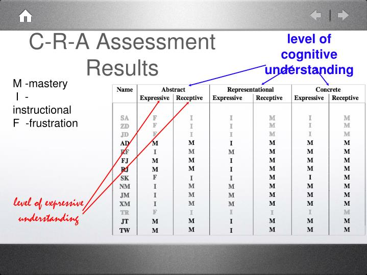 C-R-A Assessment Results