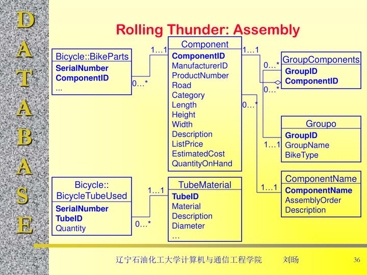 Rolling Thunder: Assembly