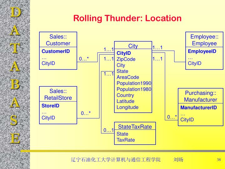 Rolling Thunder: Location