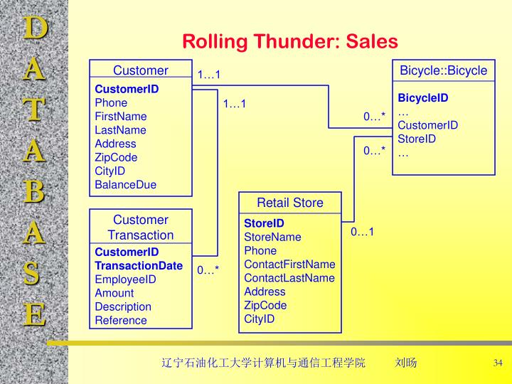 Rolling Thunder: Sales