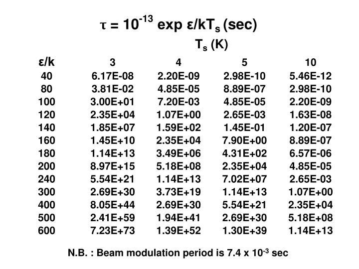 N.B. : Beam modulation period is 7.4 x 10