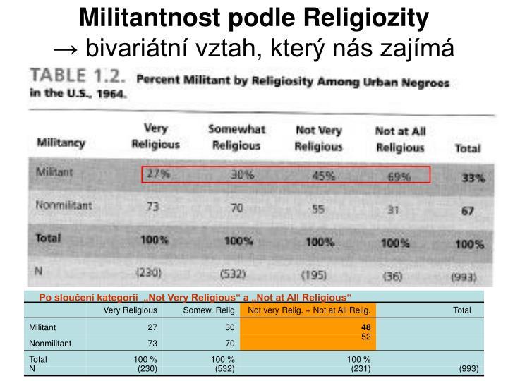 Militantnost podle Religiozity