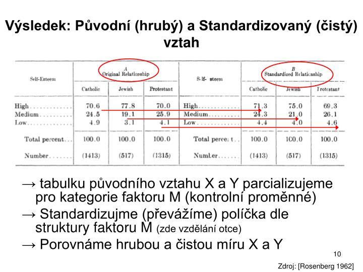 Výsledek: Původní (hrubý) a Standardizovaný (čistý) vztah