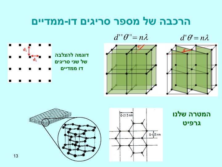הרכבה של מספר סריגים דו-ממדיים