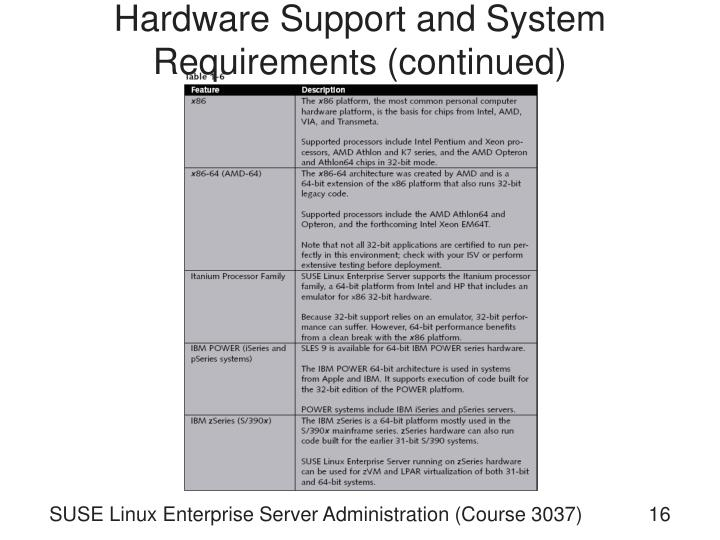 Hardware Support and System Requirements (continued)