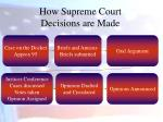 how supreme court decisions are made