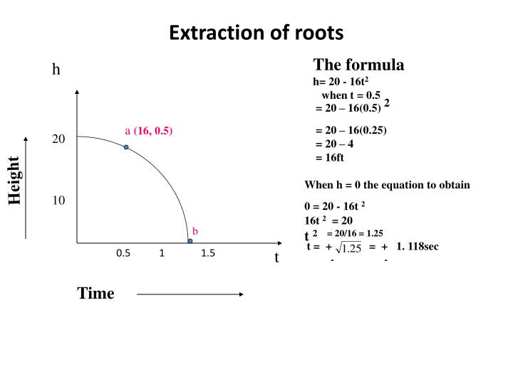 Extraction of roots