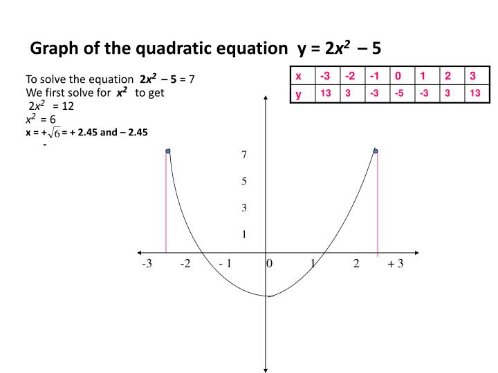 Graph of the quadratic equation y 2 x 2 5