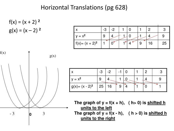 Horizontal Translations (pg 628)