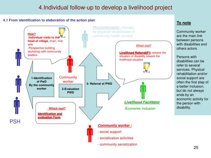 4.Individual follow-up to develop a livelihood project