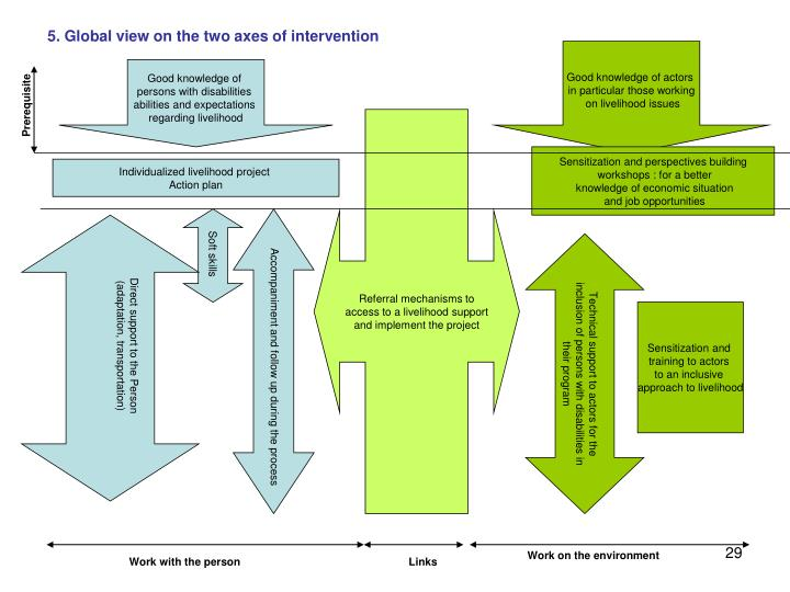 5. Global view on the two axes of intervention