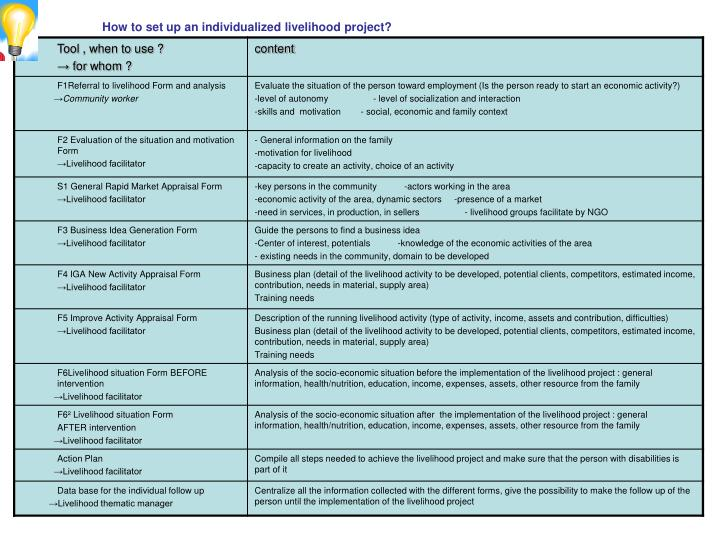 How to set up an individualized livelihood project?
