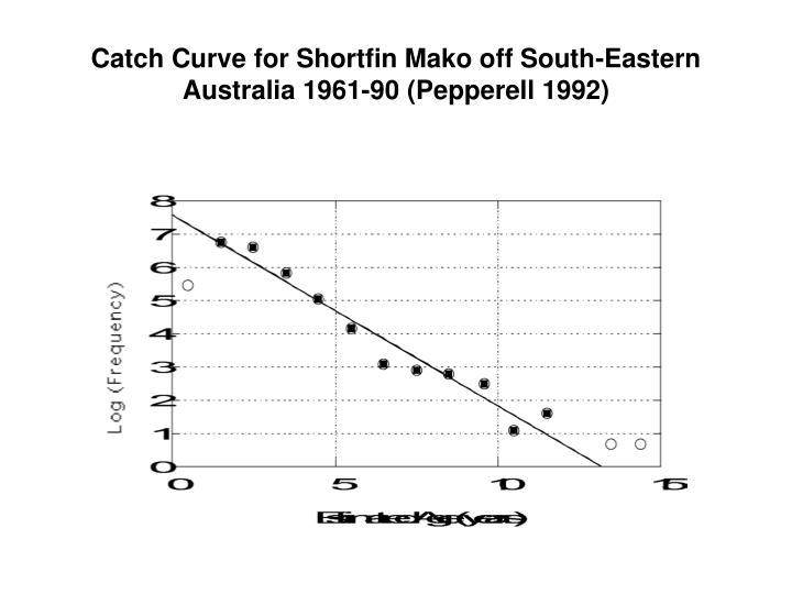 Catch Curve for Shortfin Mako off South-Eastern Australia 1961-90 (Pepperell 1992)