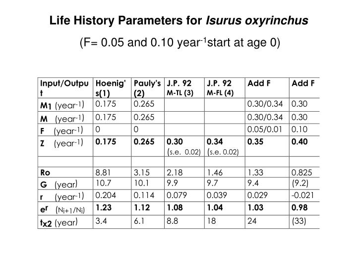 Life History Parameters for