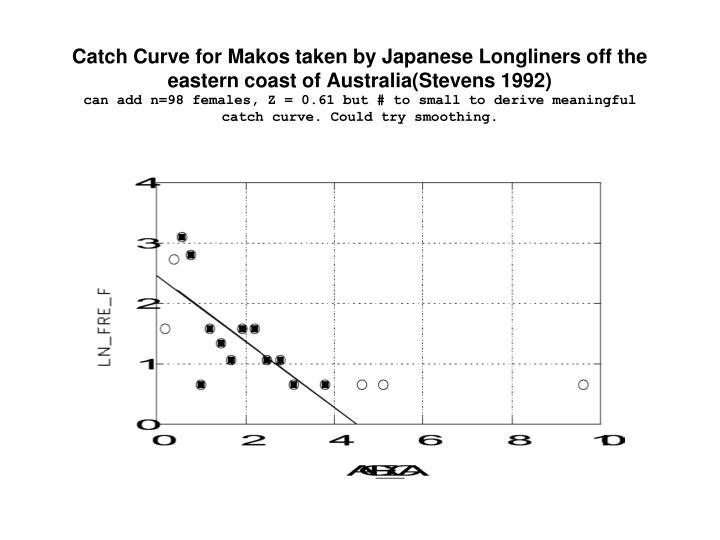 Catch Curve for Makos taken by Japanese Longliners off the eastern coast of Australia(Stevens 1992)