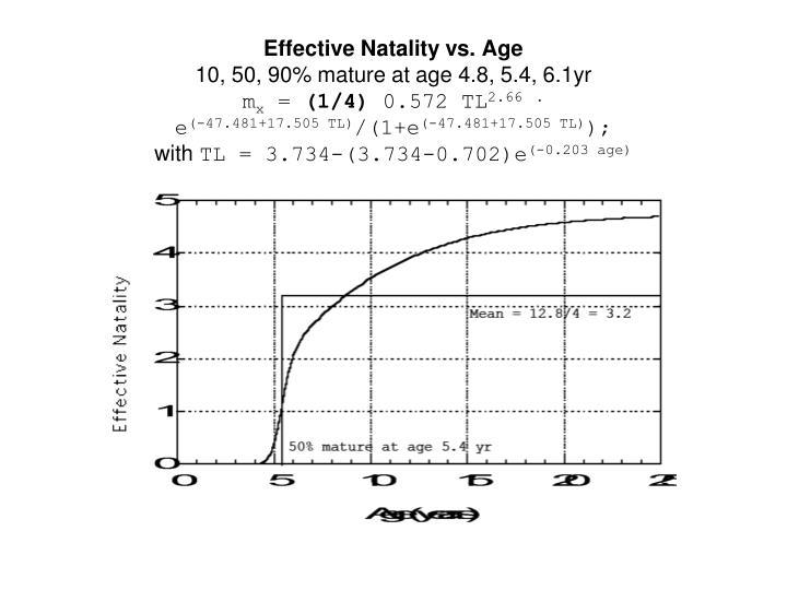Effective Natality vs. Age