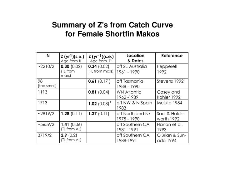 Summary of Z's from Catch Curve