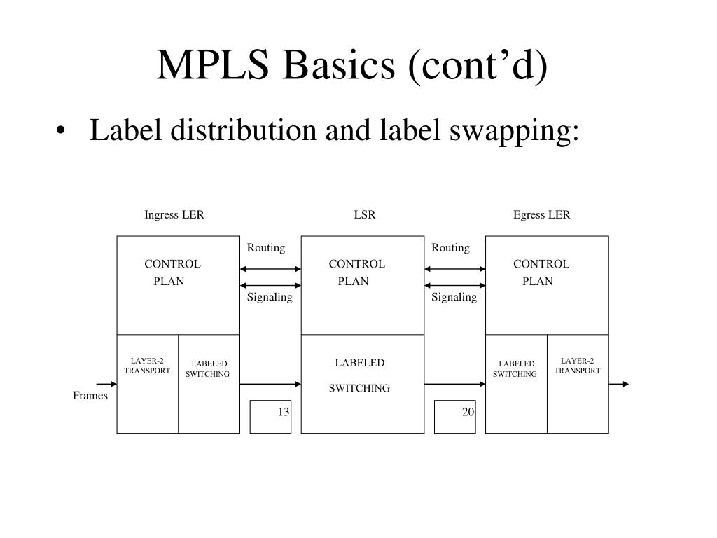 PPT - Multiprotocol Label Switching (MPLS) PowerPoint
