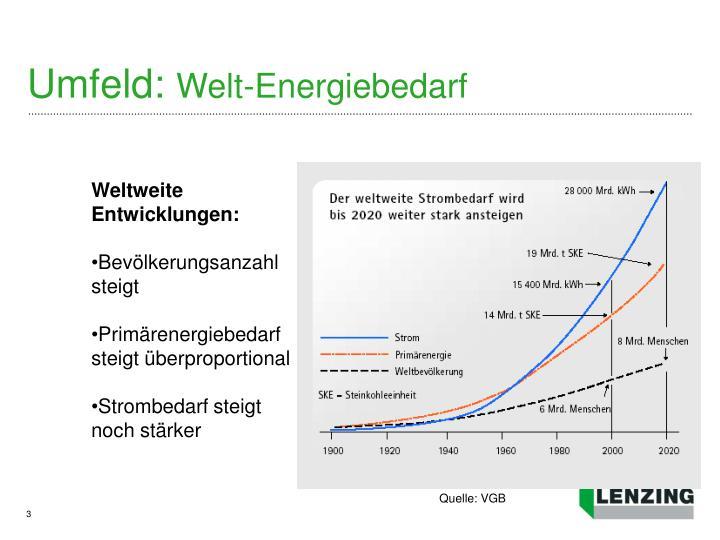 Umfeld welt energiebedarf