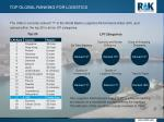 top global ranking for logistics