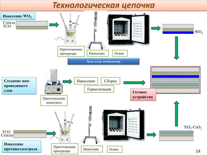 Технологическая цепочка