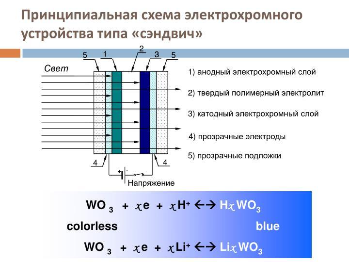Принципиальная схема электрохромного устройства типа «сэндвич»