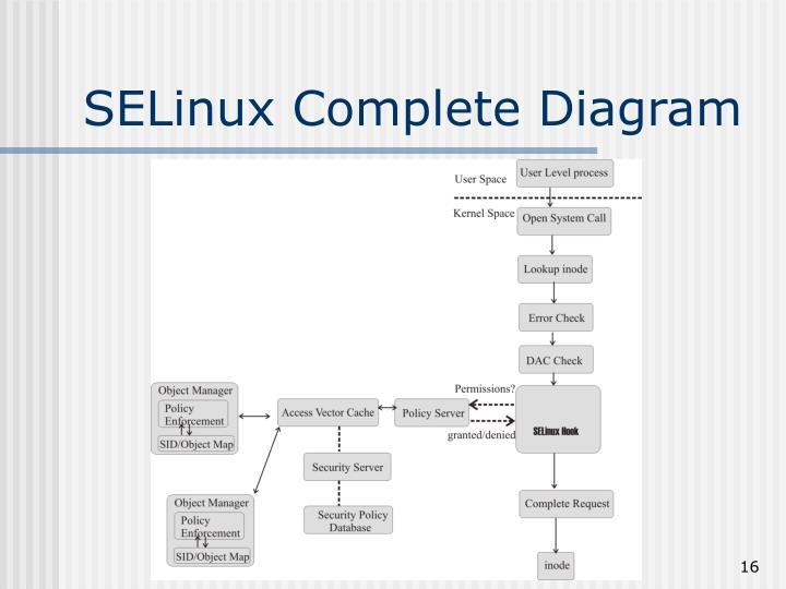 SELinux Complete Diagram
