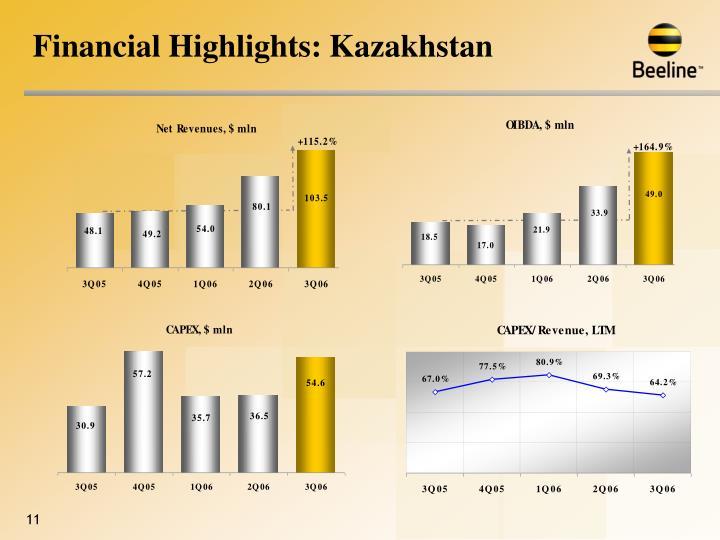 Financial Highlights: Kazakhstan
