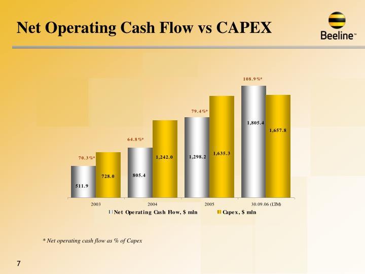 Net Operating Cash Flow vs CAPEX