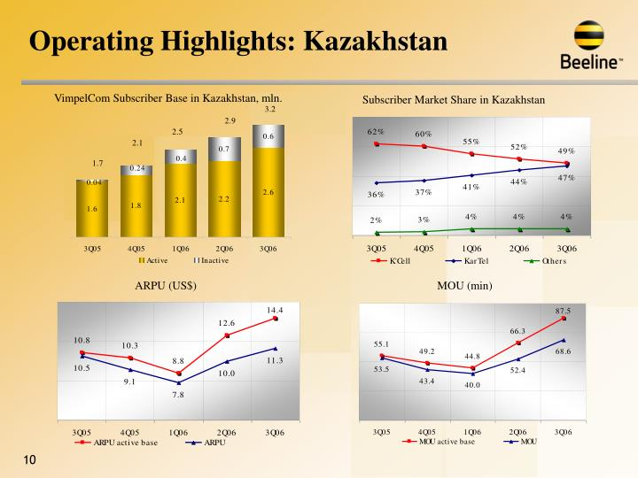 Operating Highlights: Kazakhstan