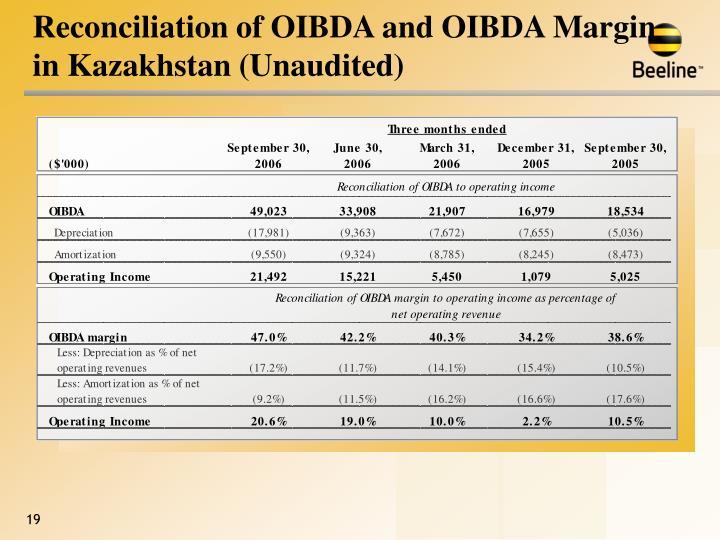 Reconciliation of OIBDA and OIBDA Margin in Kazakhstan (Unaudited)