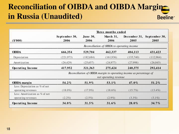 Reconciliation of OIBDA and OIBDA Margin in Russia (Unaudited)