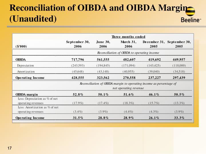 Reconciliation of OIBDA and OIBDA Margin (Unaudited)