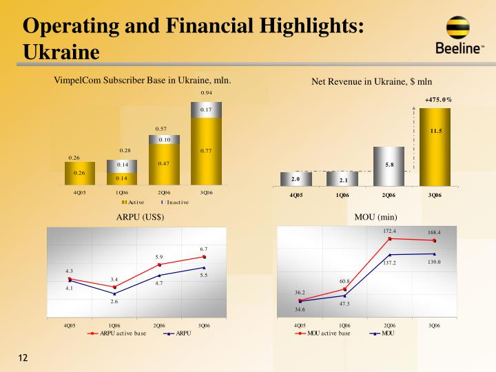 Operating and Financial Highlights: